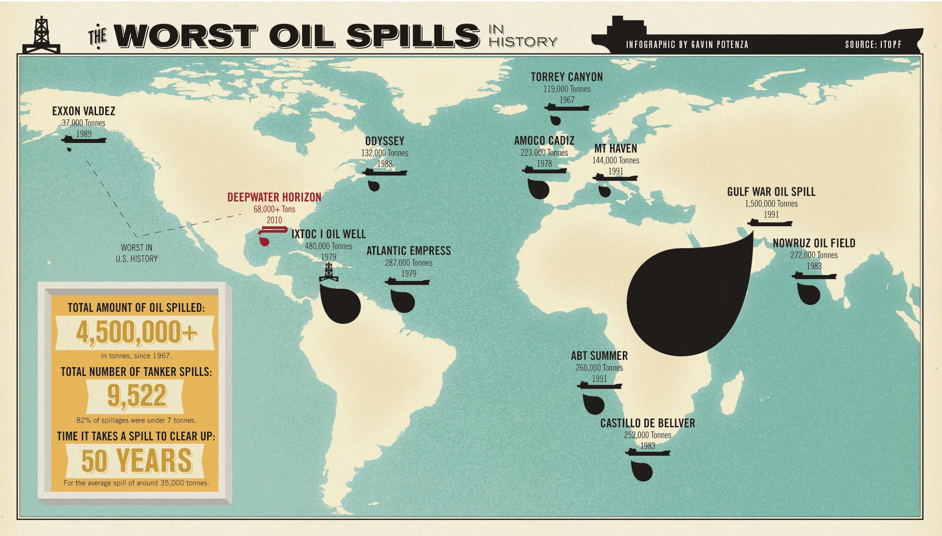 L'infografica delle peggiori fuoriuscite di petrolio della storia