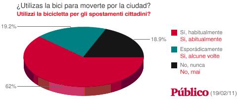 sondaggio del quotidiano spagnolo publico sull'utilizzo della bicicletta in Spagna