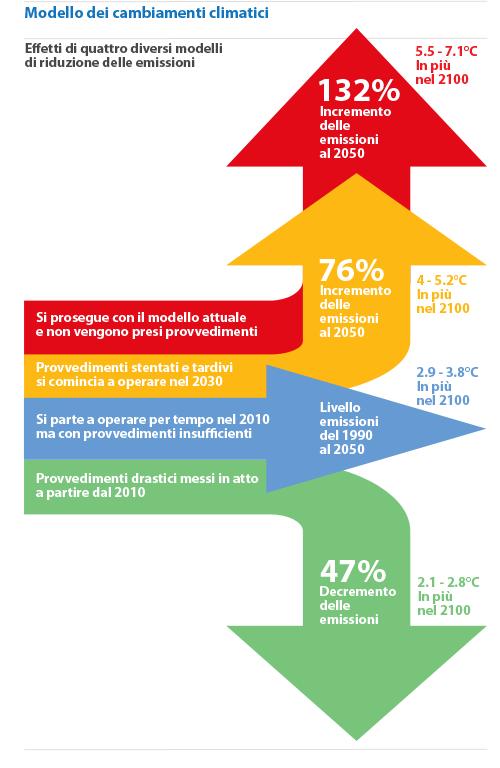 tabella infographic dei cambiamenti climatici IPCC, tradotta in italiano da marraiafura.com