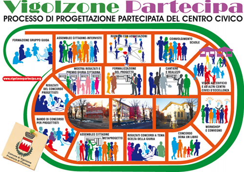 Mappa-progettazione-partecipata